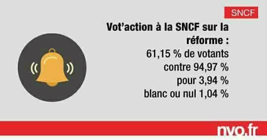 """SNCF : 94,97 % de """"oui"""" pour  la démocratie en entreprise !"""
